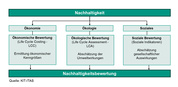 Figure 1: Methodological approach to sustainability assessment